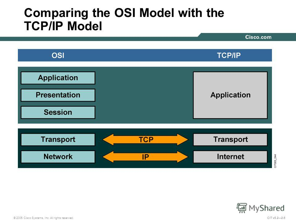 © 2005 Cisco Systems, Inc. All rights reserved. CIT v5.22-5 Comparing the OSI Model with the TCP/IP Model