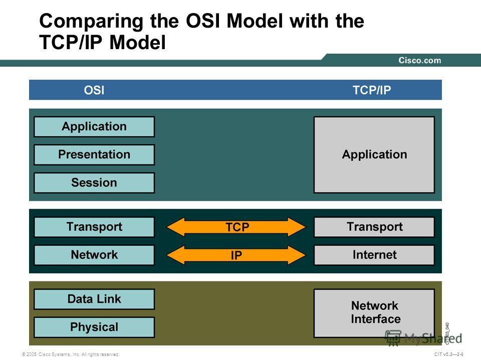 © 2005 Cisco Systems, Inc. All rights reserved. CIT v5.22-6 Comparing the OSI Model with the TCP/IP Model