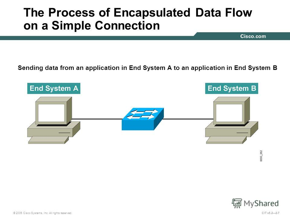 © 2005 Cisco Systems, Inc. All rights reserved. CIT v5.22-7 The Process of Encapsulated Data Flow on a Simple Connection Sending data from an application in End System A to an application in End System B