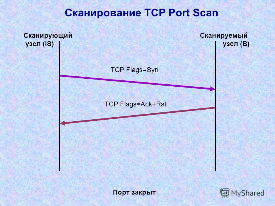 Сканирование TCP Port Scan TCP Flags=Syn Сканирующий узел (IS) Сканируемый узел (B) TCP Flags=Ack+Rst Порт закрыт