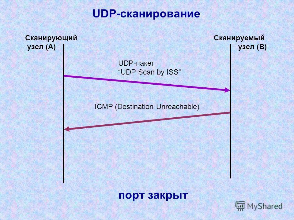 UDP-сканирование UDP-пакет UDP Scan by ISS ICMP (Destination Unreachable) Сканирующий узел (A) Сканируемый узел (B) порт закрыт