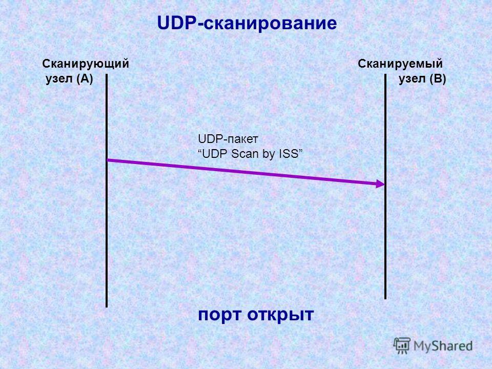 UDP-пакет UDP Scan by ISS Сканирующий узел (A) Сканируемый узел (B) UDP-сканирование порт открыт