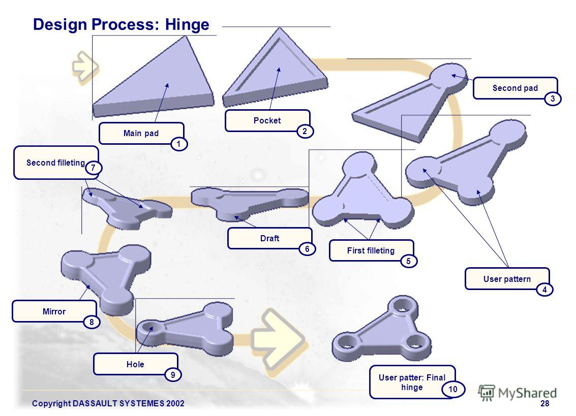 Copyright DASSAULT SYSTEMES 200228 Design Process: Hinge Main pad 1 Pocket 2 Second pad 3 User pattern 4 First filleting 5 Draft 6 Second filleting 7 Mirror 8 Hole 9 User patter: Final hinge 10