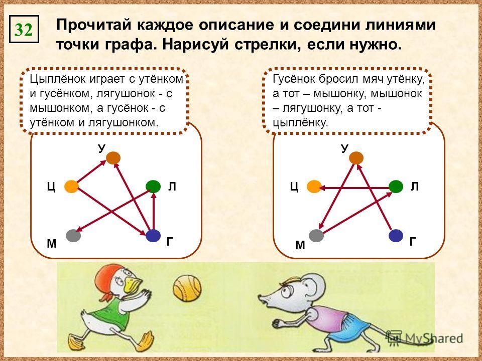 Цыплёнок играет с утёнком и гусёнком, лягушонок - с мышонком, а гусёнок - с утёнком и лягушонком. Ц М Л Г У Гусёнок бросил мяч утёнку, а тот – мышонку, мышонок – лягушонку, а тот - цыплёнку. Ц М Л Г У 32 Прочитай каждое описание и соедини линиями точ