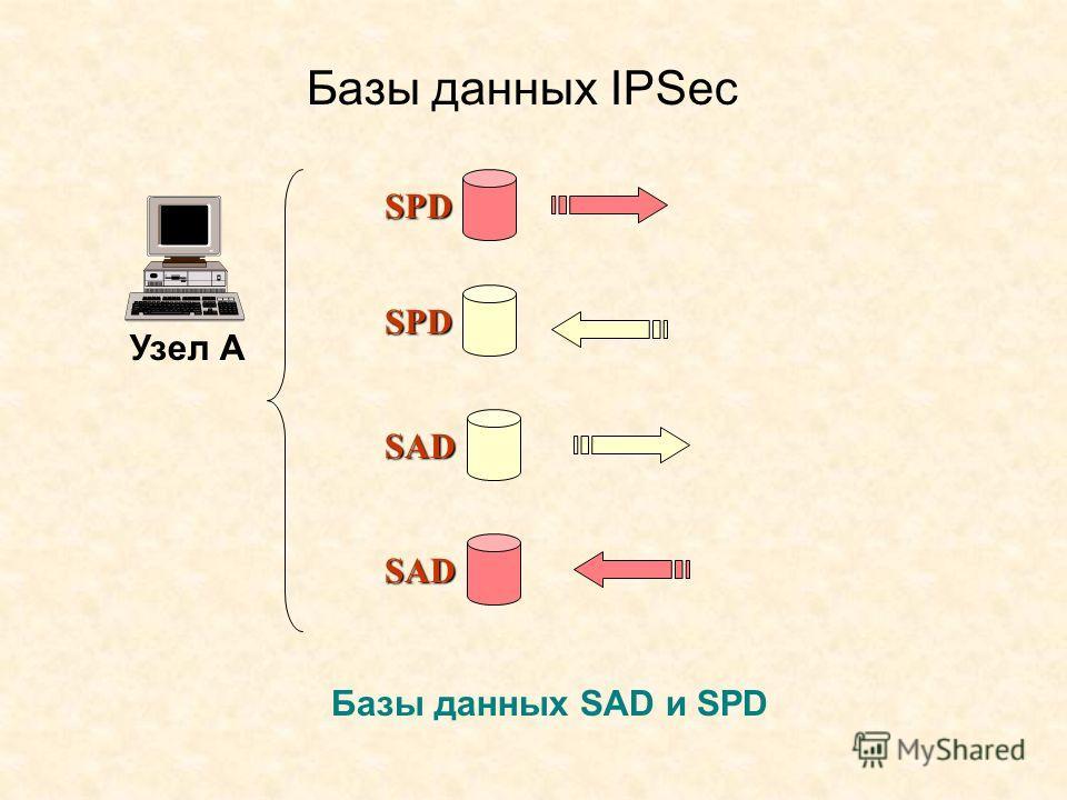 Базы данных IPSec Узел А Базы данных SAD и SPD SPDSPDSPDSPD SPDSPDSPDSPD SAD SAD