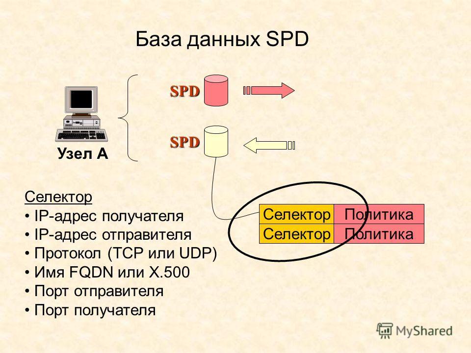 База данных SPD Узел А SPDSPDSPDSPD SPDSPDSPDSPD Селектор Политика Селектор Политика Селектор IP-адрес получателя IP-адрес отправителя Протокол (TCP или UDP) Имя FQDN или X.500 Порт отправителя Порт получателя
