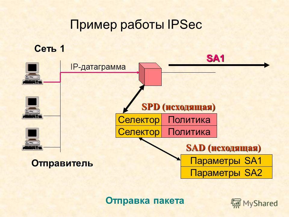 Пример работы IPSec Сеть 1 Отправитель Отправка пакета IP-дейтаграмма SPD (исходящая) Селектор Политика Селектор Политика Параметры SA1 Параметры SA2 SAD (исходящая) SA1