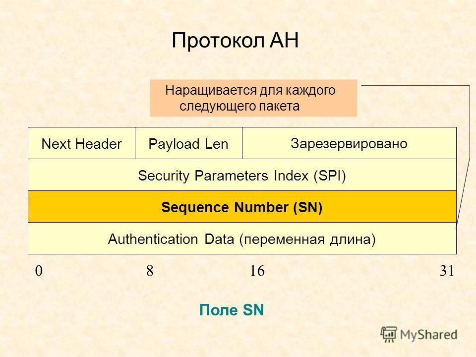 Протокол АН Next HeaderPayload Len Зарезервировано Security Parameters Index (SPI) Sequence Number (SN) Authentication Data (переменная длина) 081631 Поле SN Наращивается для каждого следующего пакета