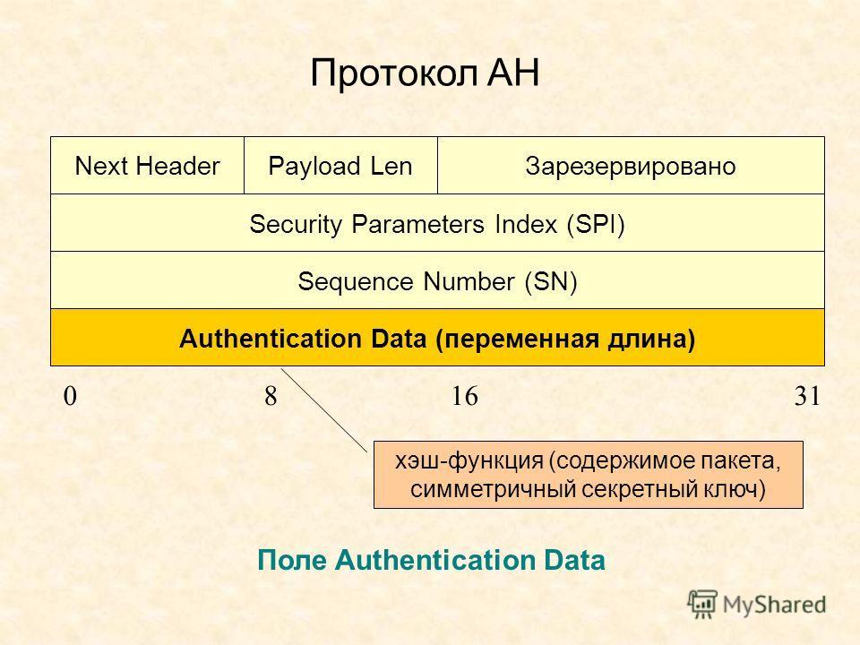 Протокол АН Next HeaderPayload Len Зарезервировано Security Parameters Index (SPI) Sequence Number (SN) Authentication Data (переменная длина) 081631 Поле Authentication Data хэш-функция (содержимое пакета, симметричный секретный ключ)