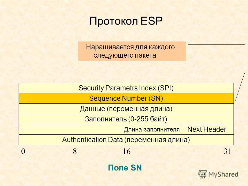 Протокол ESP Security Parametrs Index (SPI) Sequence Number (SN) Данные (переменная длина) Заполнитель (0-255 байт) Authentication Data (переменная длина) Длина заполнителя Next Header 081631 Поле SN Наращивается для каждого следующего пакета
