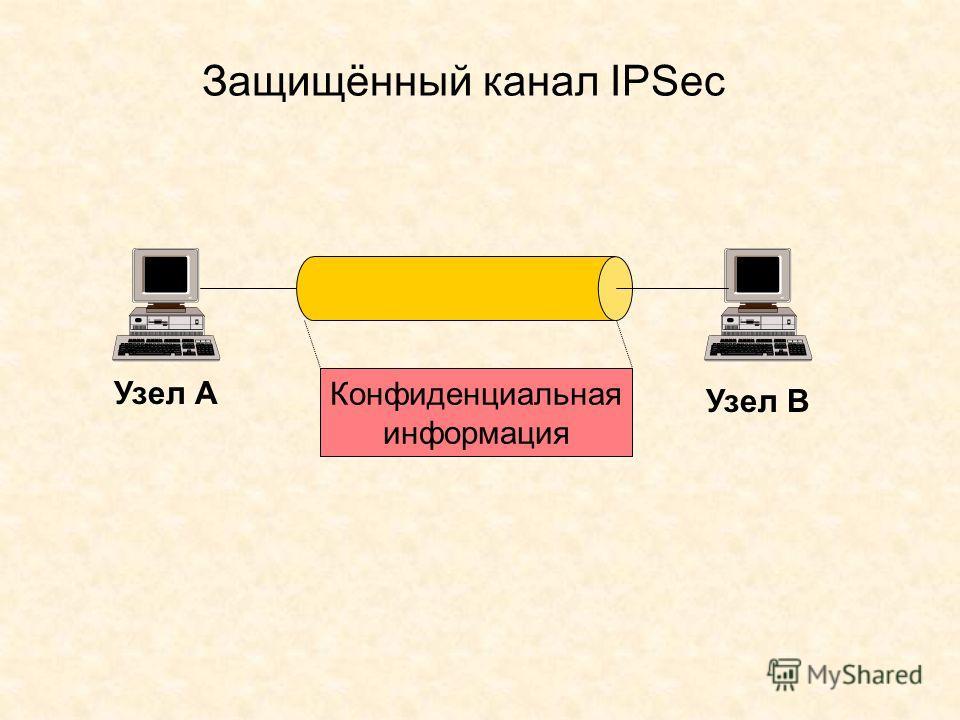 Защищённый канал IPSec Конфиденциальная информация Узел А Узел В
