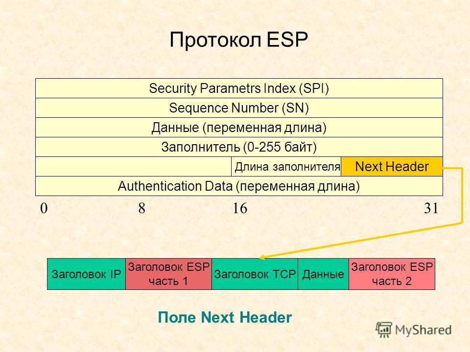 Протокол ESP Security Parametrs Index (SPI) Sequence Number (SN) Данные (переменная длина) Заполнитель (0-255 байт) Authentication Data (переменная длина) Длина заполнителя Next Header 081631 Поле Next Header Заголовок IP Заголовок ESP часть 1 Данные