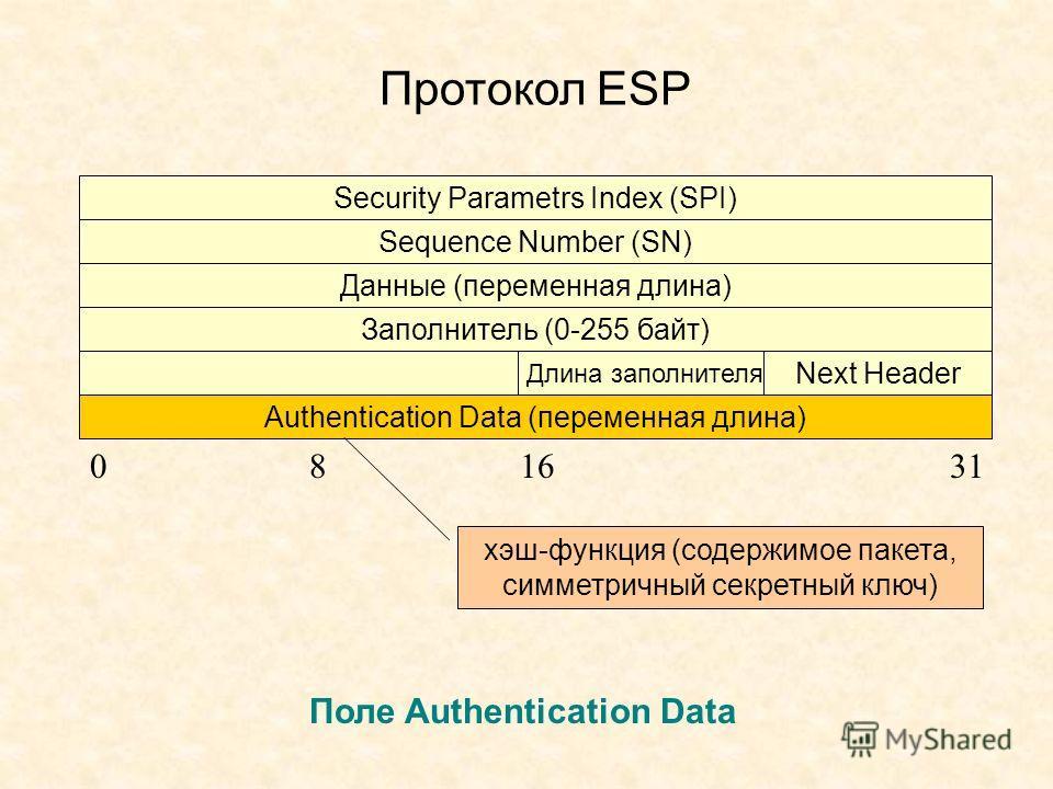 Протокол ESP Security Parametrs Index (SPI) Sequence Number (SN) Данные (переменная длина) Заполнитель (0-255 байт) Authentication Data (переменная длина) Длина заполнителя Next Header 081631 Поле Authentication Data хэш-функция (содержимое пакета, с