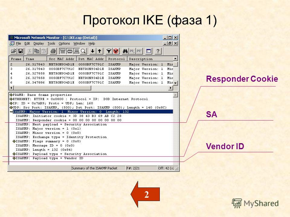 Протокол IKE (фаза 1) Responder Cookie SA Vendor ID 2