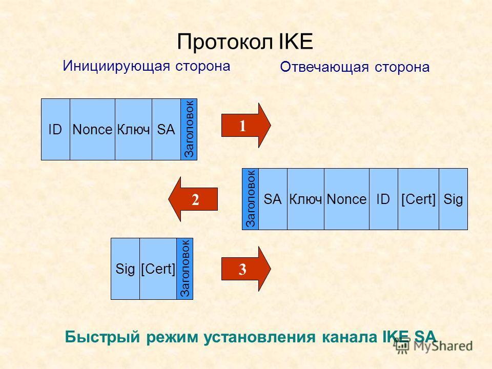 Протокол IKE Быстрый режим установления канала IKE SA Nonce Ключ Sig[Cert] IDSA КлючNonceSigID[Cert] Инициирующая сторона Отвечающая сторона Заголовок SA 1 3 2