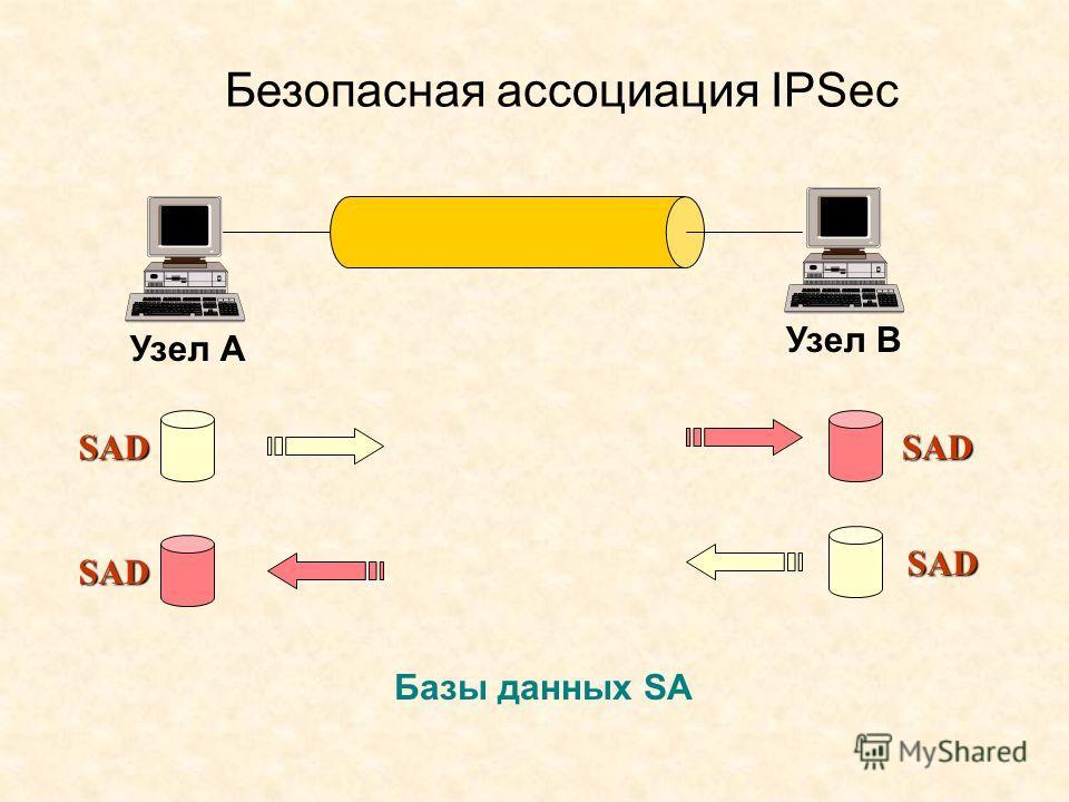 Безопасная ассоциация IPSec Узел А Узел В Базы данных SA SAD SAD SAD SAD