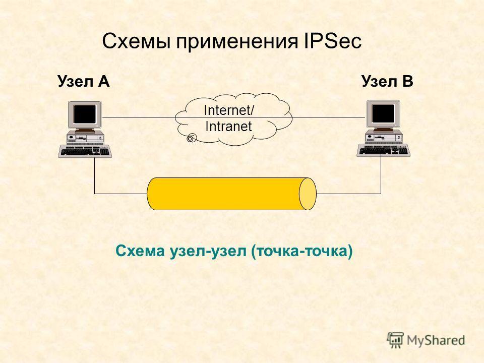 Схемы применения IPSec Узел АУзел В Схема узел-узел (точка-точка) Internet/ Intranet