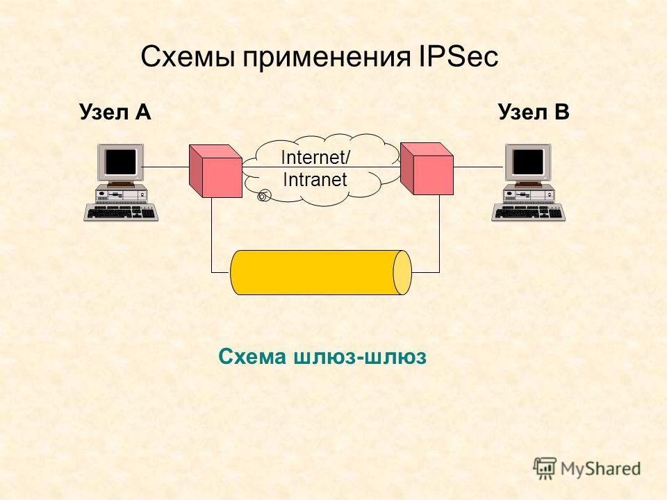 Схемы применения IPSec Узел АУзел В Схема шлюз-шлюз Internet/ Intranet