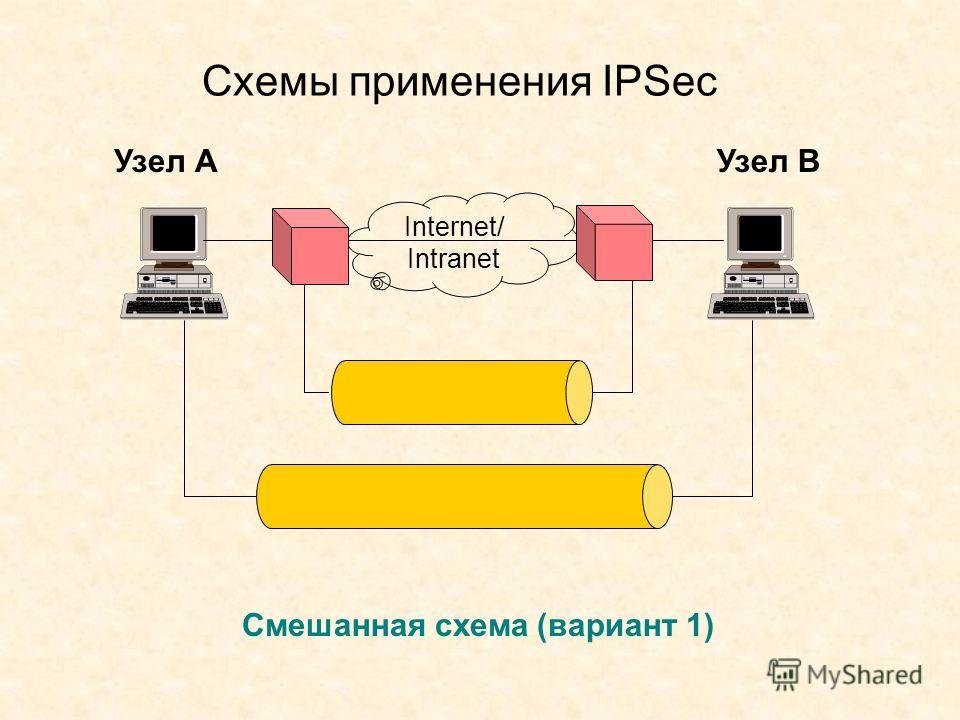 Схемы применения IPSec Узел АУзел В Смешанная схема (вариант 1) Internet/ Intranet