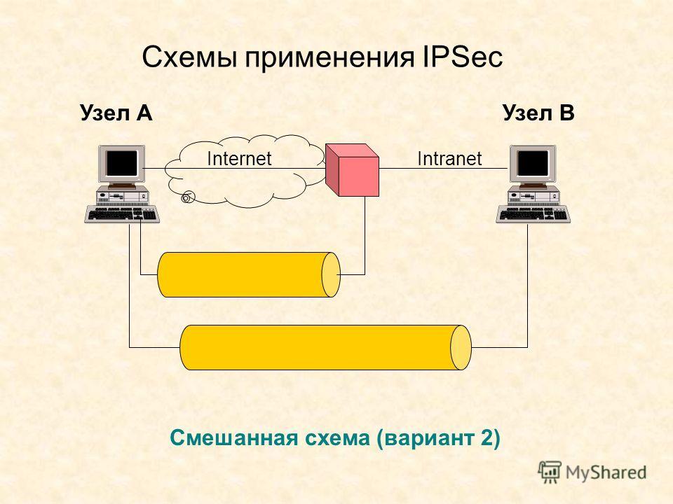 Схемы применения IPSec Узел АУзел В Смешанная схема (вариант 2) Internet Intranet