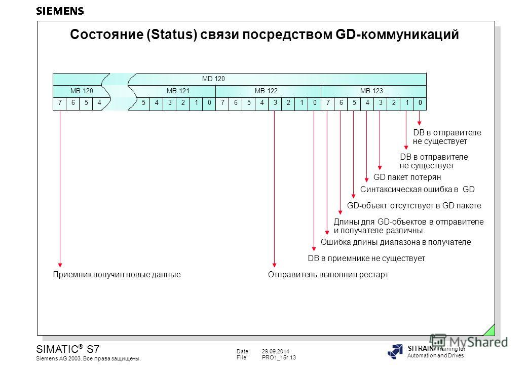 Date:29.09.2014 File:PRO1_15r.13 SIMATIC ® S7 Siemens AG 2003. Все права защищены. SITRAIN Training for Automation and Drives Состояние (Status) связи посредством GD-коммуникаций MB 120 7654543210 MB 121 MD 120 76543210 MB 122 654321 MB 123 700 DB в