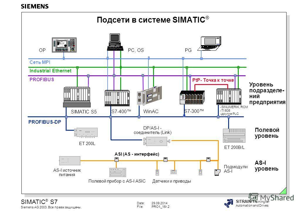 Date:29.09.2014 File:PRO1_15r.2 SIMATIC ® S7 Siemens AG 2003. Все права защищены. SITRAIN Training for Automation and Drives Подсети в системе SIMATIC ® -SINUMERIK, RCM -TI 505 -другие PLC S7-300 S7-400 WinAC OP SIMATIC S5 PROFIBUS-DP ET 200B/L ET 20