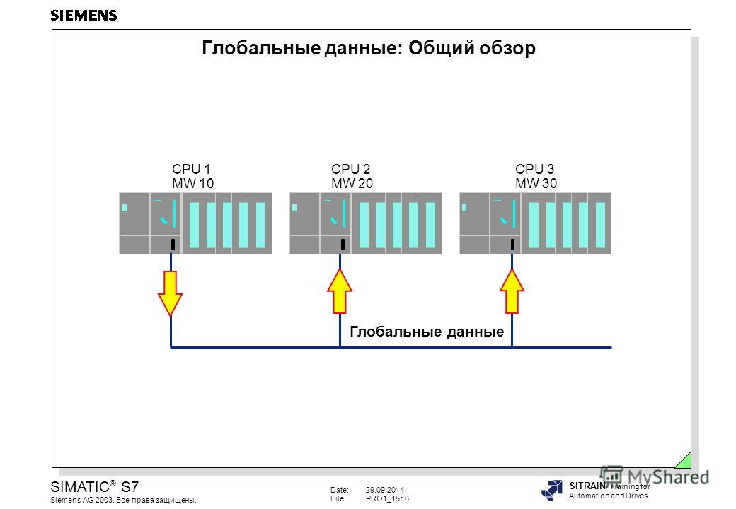 Date:29.09.2014 File:PRO1_15r.6 SIMATIC ® S7 Siemens AG 2003. Все права защищены. SITRAIN Training for Automation and Drives Глобальные данные: Общий обзор Глобальные данные CPU 1 MW 10 CPU 2 MW 20 CPU 3 MW 30