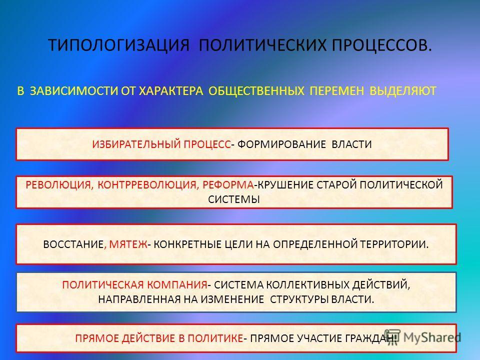 ТИПОЛОГИЗАЦИЯ ПОЛИТИЧЕСКИХ ПРОЦЕССОВ. В ЗАВИСИМОСТИ ОТ ХАРАКТЕРА ОБЩЕСТВЕННЫХ ПЕРЕМЕН ВЫДЕЛЯЮТ ИЗБИРАТЕЛЬНЫЙ ПРОЦЕСС- ФОРМИРОВАНИЕ ВЛАСТИ РЕВОЛЮЦИЯ, КОНТРРЕВОЛЮЦИЯ, РЕФОРМА-КРУШЕНИЕ СТАРОЙ ПОЛИТИЧЕСКОЙ СИСТЕМЫ ВОССТАНИЕ, МЯТЕЖ- КОНКРЕТНЫЕ ЦЕЛИ НА ОПР