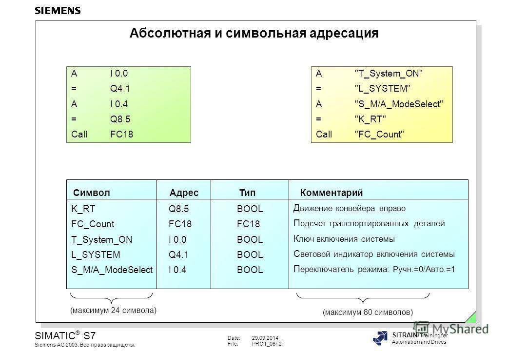 Date:29.09.2014 File:PRO1_06r.2 SIMATIC ® S7 Siemens AG 2003. Все права защищены. SITRAIN Training for Automation and Drives Абсолютная и символьная адресация AI 0.0 =Q4.1 AI 0.4 =Q8.5 CallFC18 A
