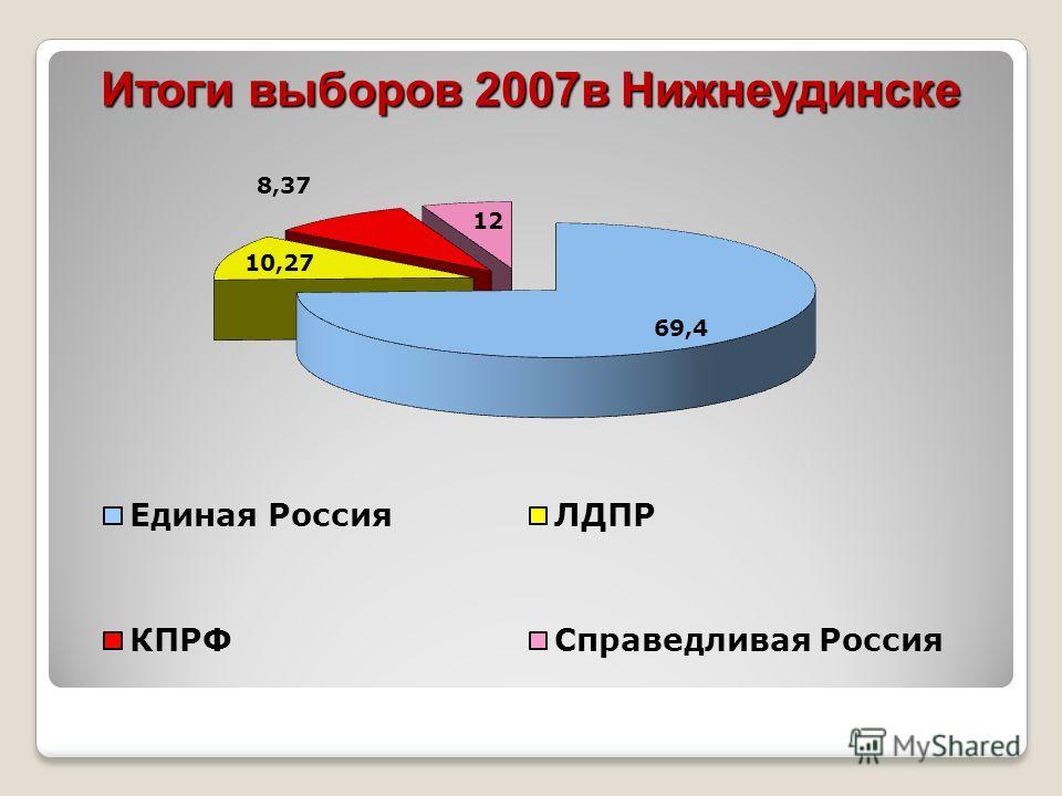 Итоги выборов 2007 в Нижнеудинске