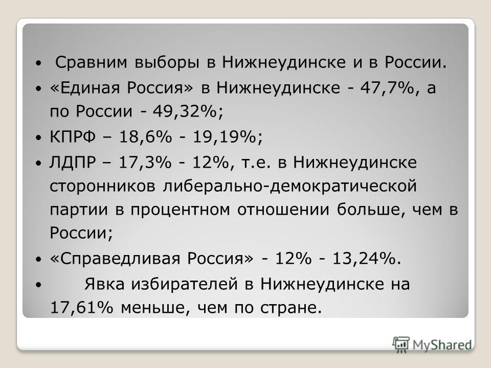 Сравним выборы в Нижнеудинске и в России. «Единая Россия» в Нижнеудинске - 47,7%, а по России - 49,32%; КПРФ – 18,6% - 19,19%; ЛДПР – 17,3% - 12%, т.е. в Нижнеудинске сторонников либерально-демократической партии в процентном отношении больше, чем в