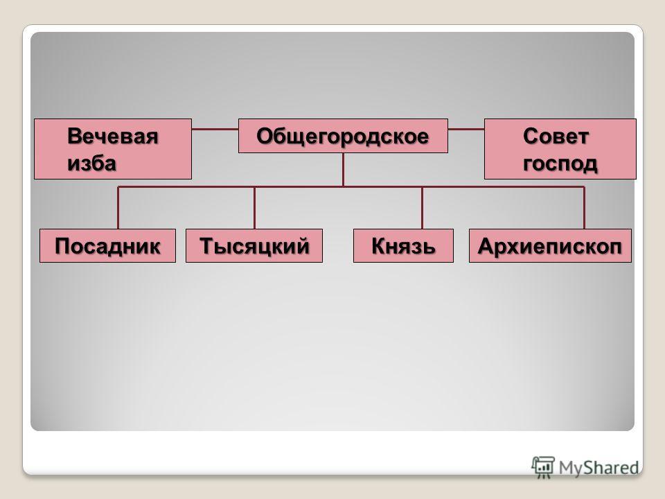 Общегородское Совет господ Вечевая изба Посадник АрхиепископКнязь Тысяцкий