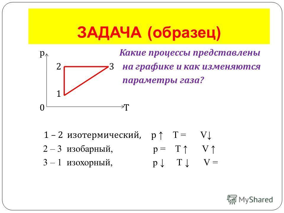 ЗАДАЧА (образец) р Какие процессы представлены 2 3 на графике и как изменяются параметры газа ? 1 0 Т 1 – 2 изотермический, р Т = V 2 – 3 изобарный, р = Т V 3 – 1 изохорный, р Т V =