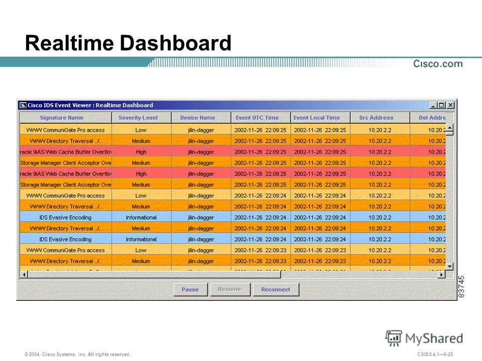 © 2004, Cisco Systems, Inc. All rights reserved. CSIDS 4.16-25 Realtime Dashboard