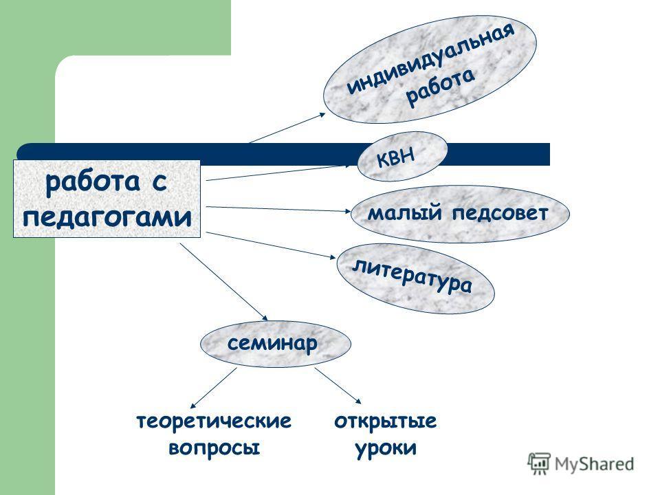 КВН работа с педагогами индивидуальная работа малый педсовет литература семинар открытые уроки теоретические вопросы