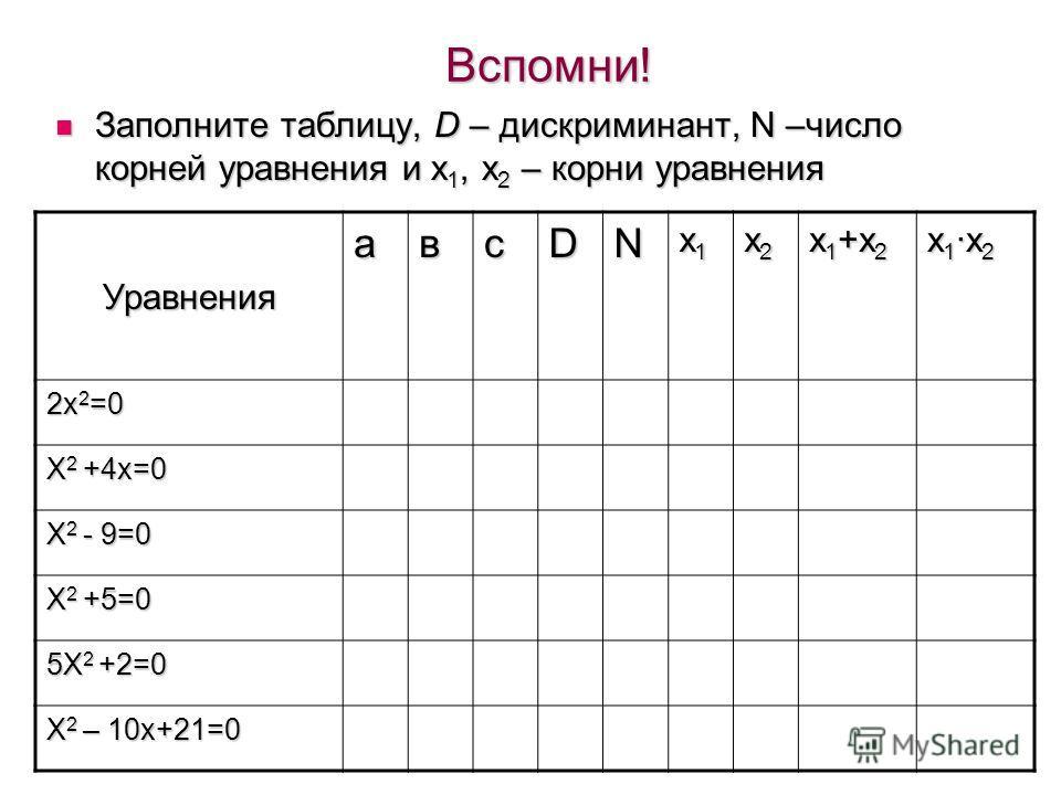 Вспомни! Заполните таблицу, D – дискриминант, N –число корней уравнения и х 1, х 2 – корни уравнения Заполните таблицу, D – дискриминант, N –число корней уравнения и х 1, х 2 – корни уравнения Уравнения авсDN х 1 х 1 х 1 х 1 х 2 х 2 х 2 х 2 х 1 +х 2
