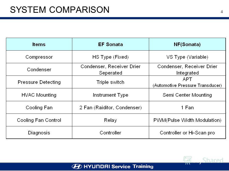 4 SYSTEM COMPARISON