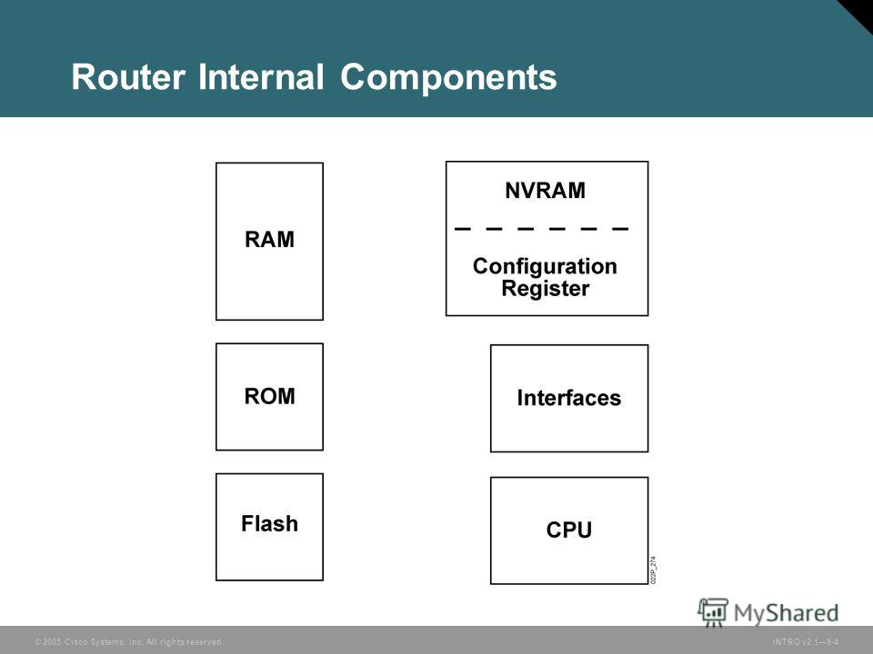 © 2005 Cisco Systems, Inc. All rights reserved.INTRO v2.19-4 Router Internal Components