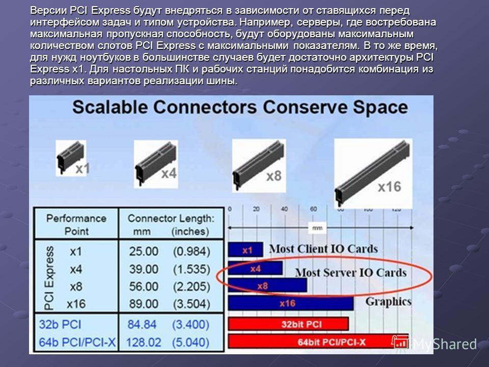 Версии PCI Express будут внедряться в зависимости от ставящихся перед интерфейсом задач и типом устройства. Например, серверы, где востребована максимальная пропускная способность, будут оборудованы максимальным количеством слотов PCI Express с макси