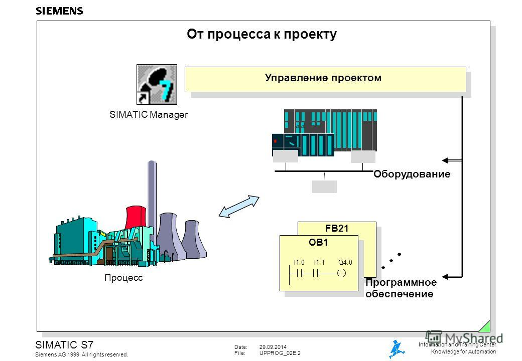 Date:29.09.2014 File:UPPROG_02E.2 SIMATIC S7 Siemens AG 1999. All rights reserved. Information and Training Center Knowledge for Automation От процесса к проекту FB21 Оборудование Программное обеспечение Управление проектом Процесс OB1 SIMATIC Manage
