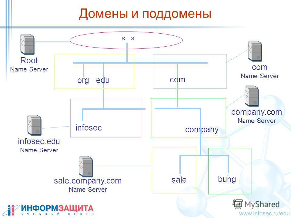 Домены и поддомены « » orgedu com company sale buhg Root Name Server sale.company.com Name Server company.com Name Server infosec infosec.edu Name Server com Name Server