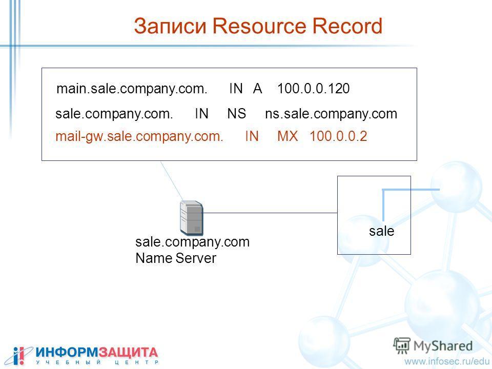 Записи Resource Record main.sale.company.com. IN A 100.0.0.120 sale sale.company.com Name Server sale.company.com. IN NS ns.sale.company.com mail-gw.sale.company.com. IN MX 100.0.0.2