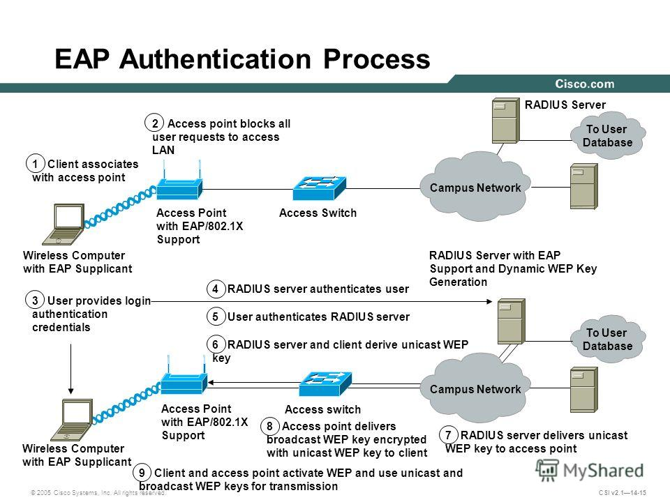 © 2005 Cisco Systems, Inc. All rights reserved. CSI v2.114-15 EAP Authentication Process Wireless Computer with EAP Supplicant Wireless Computer with EAP Supplicant Access Point with EAP/802.1X Support Access Point with EAP/802.1X Support Access Swit