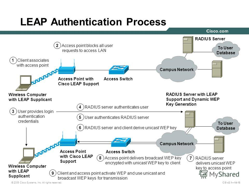 © 2005 Cisco Systems, Inc. All rights reserved. CSI v2.114-18 LEAP Authentication Process Wireless Computer with LEAP Supplicant Wireless Computer with LEAP Supplicant Access Point with Cisco LEAP Support Access Point with Cisco LEAP Support Access S