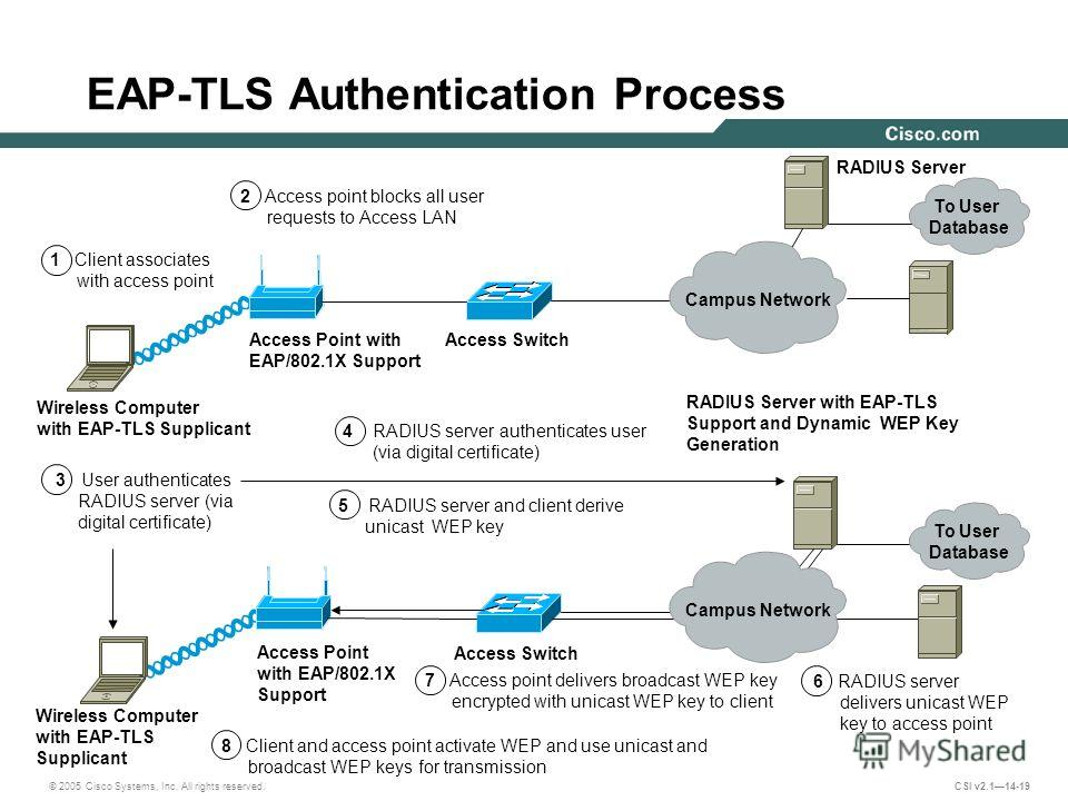 © 2005 Cisco Systems, Inc. All rights reserved. CSI v2.114-19 EAP-TLS Authentication Process Wireless Computer with EAP-TLS Supplicant Wireless Computer with EAP-TLS Supplicant Access Point with EAP/802.1X Support Access Point with EAP/802.1X Support
