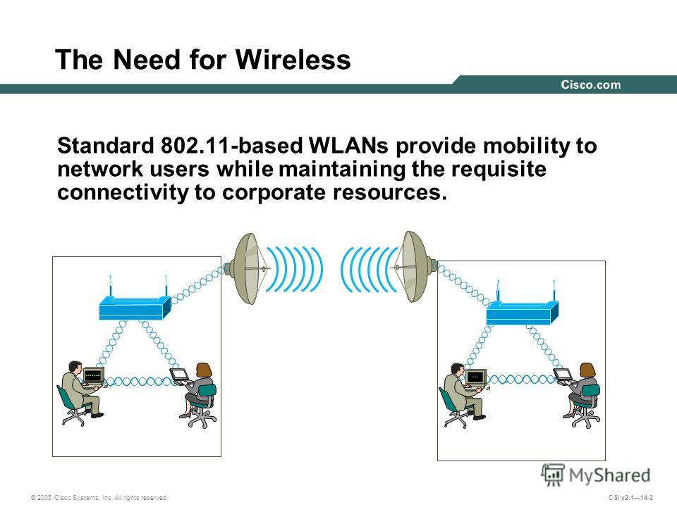 © 2005 Cisco Systems, Inc. All rights reserved. CSI v2.114-3 The Need for Wireless Standard 802.11-based WLANs provide mobility to network users while maintaining the requisite connectivity to corporate resources.