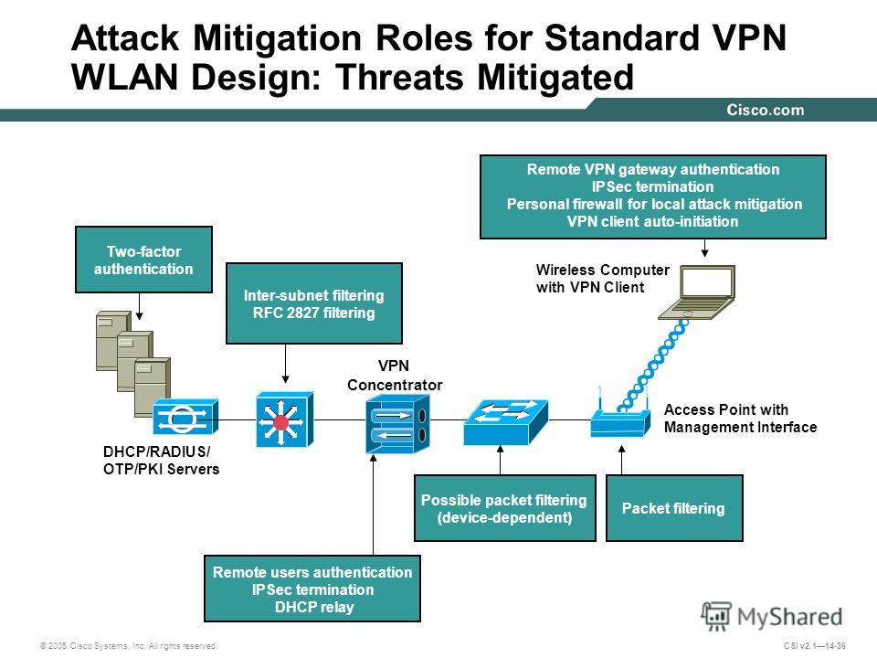 © 2005 Cisco Systems, Inc. All rights reserved. CSI v2.114-36 Attack Mitigation Roles for Standard VPN WLAN Design: Threats Mitigated DHCP/RADIUS/ OTP/PKI Servers Access Point with Management Interface Wireless Computer with VPN Client Remote users a
