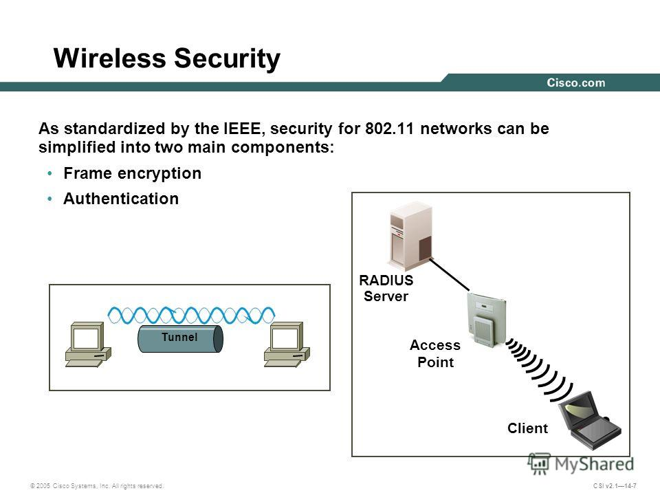 © 2005 Cisco Systems, Inc. All rights reserved. CSI v2.114-7 Wireless Security As standardized by the IEEE, security for 802.11 networks can be simplified into two main components: Frame encryption Authentication Tunnel Client Access Point RADIUS Ser