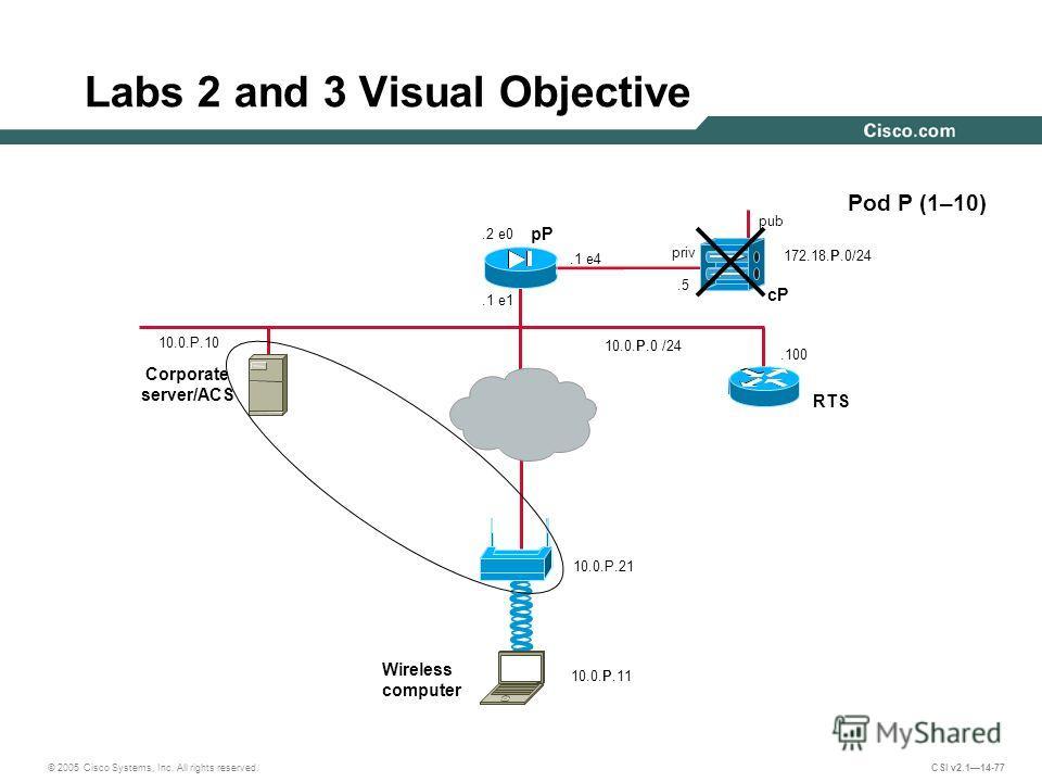 © 2005 Cisco Systems, Inc. All rights reserved. CSI v2.114-77.100 Labs 2 and 3 Visual Objective 10.0.P.0 /24 Pod P (1–10) pP pub cP Corporate server/ACS 10.0.P.10 priv.5.2 e0 172.18.P.0/24.1 e4.1 e1 RTS 10.0.P.11 Wireless computer 10.0.P.21