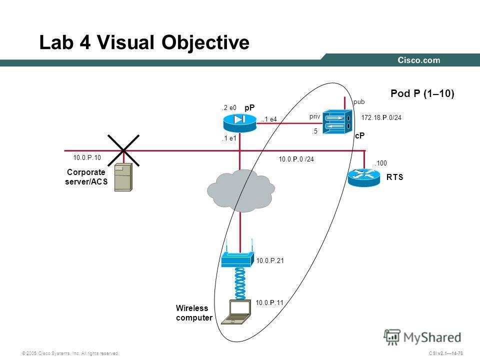 © 2005 Cisco Systems, Inc. All rights reserved. CSI v2.114-78.100 Lab 4 Visual Objective 10.0.P.0 /24 Pod P (1–10) pP pub cP Corporate server/ACS 10.0.P.10 priv.5.2 e0 172.18.P.0/24.1 e4.1 e1 RTS 10.0.P.11 Wireless computer 10.0.P.21
